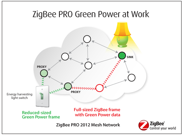 Energy Harvesting Devices to Use ZigBee Green Power