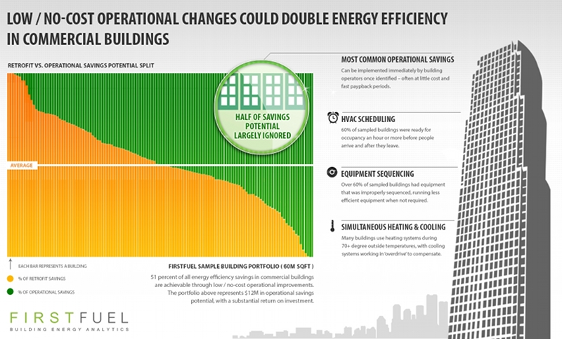 FirstFuel says an average of 51 percent of a building's energy savings can be in low-cost operational changes.